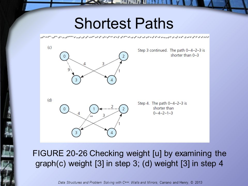 Shortest Paths FIGURE 20-26 Checking weight [u] by examining the graph(c) weight [3] in step 3; (d) weight [3] in step 4.